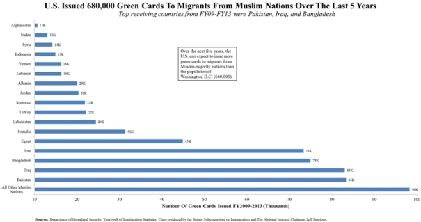 green-cards-issued-muslim