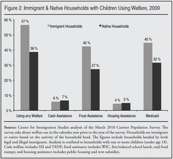 immigrant-welfare-table-graphic